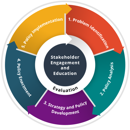 Stakeholder Engagement and Education. 1. Problem Identification, 2. Policy Analysis, 3. Strategy and Policy Development, 4. Policy Enactment, 5. Policy Implementation