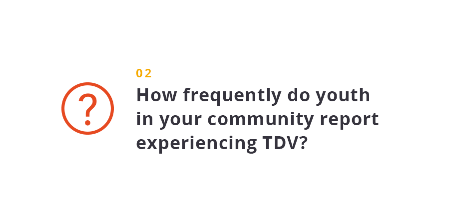 How frequently do youth in your community report experiencing TDV?