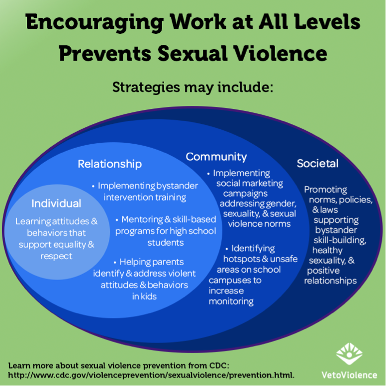 Encouraging Work at All Levels Prevents Sexual Violence